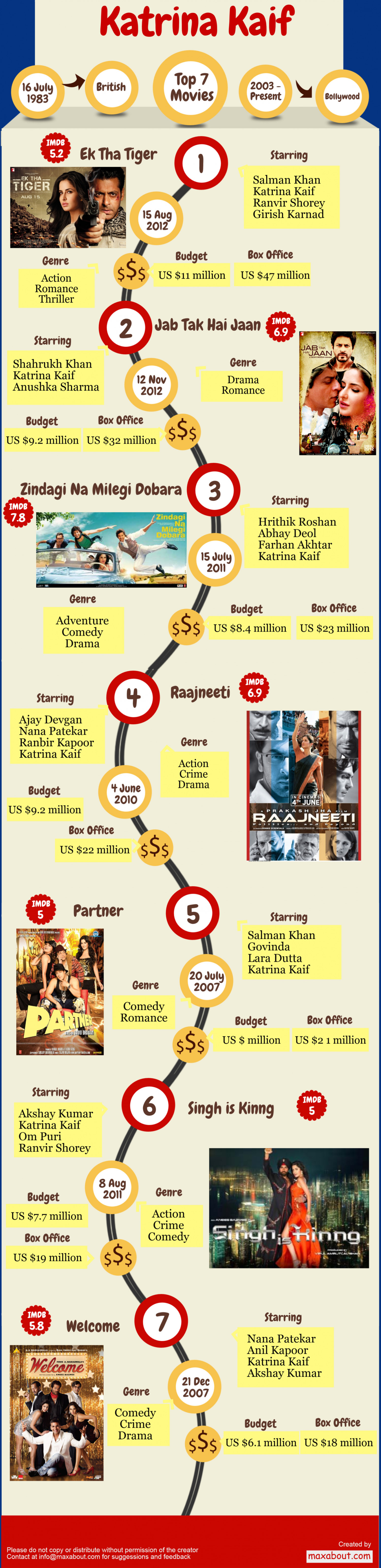Top 7 Movies of Katrina Kaif Infographic