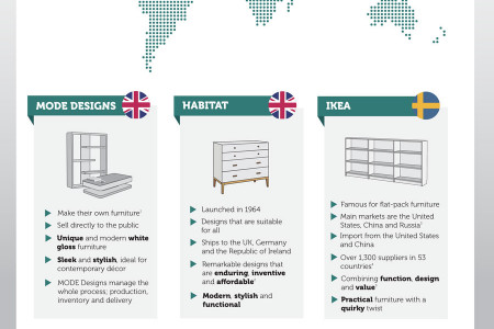 Top Furniture Brands By Country  Infographic