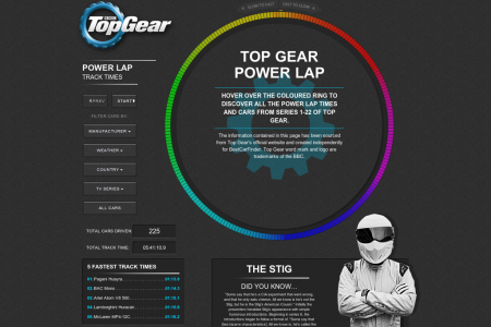 Top Gear Interactive Chart of Power Lap Cars Infographic