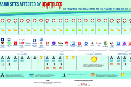 Major Sites Affected By Heartbleed Infographic