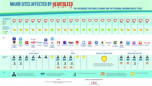 Major Sites Affected By Heartbleed