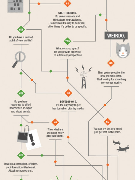 To pitch or not to pitch? Infographic