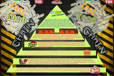 Top of the Fast Food Chain Infographic
