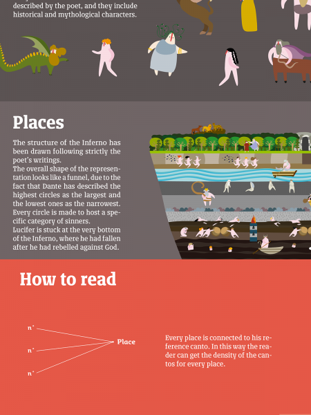 Topology of Dante's Inferno Infographic