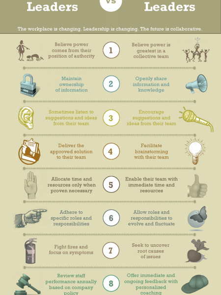 Traditional vs Collaborative Leaders: 8 Key Indicators Infographic