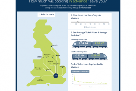 Train ticket Shopping Experience Infographic