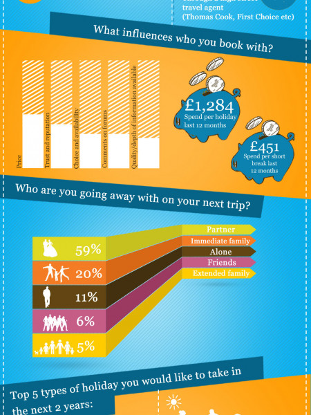 Travel Patterns  2013 Infographic