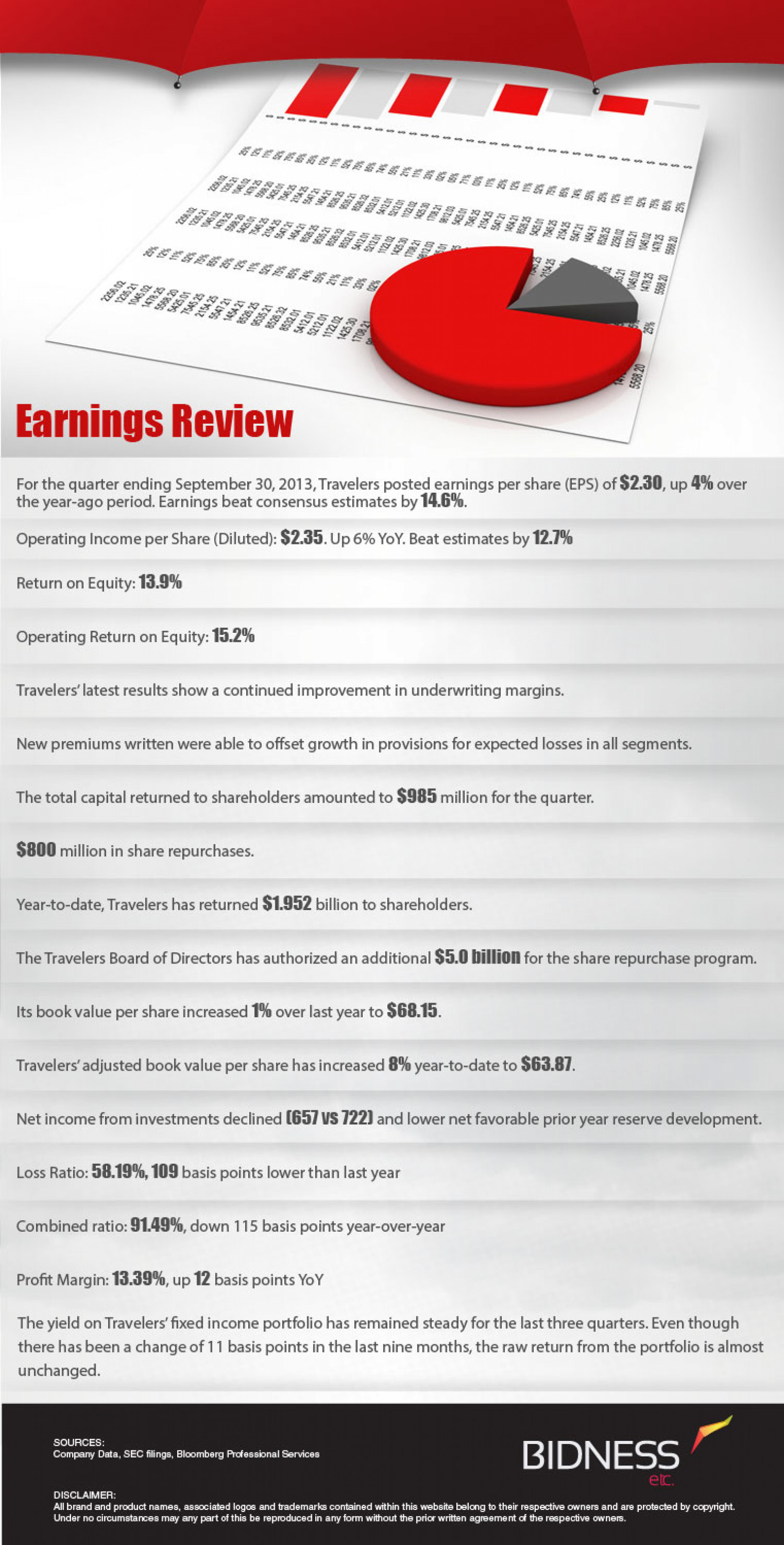 Travelers companies (TRV) Earnings Review Infographic