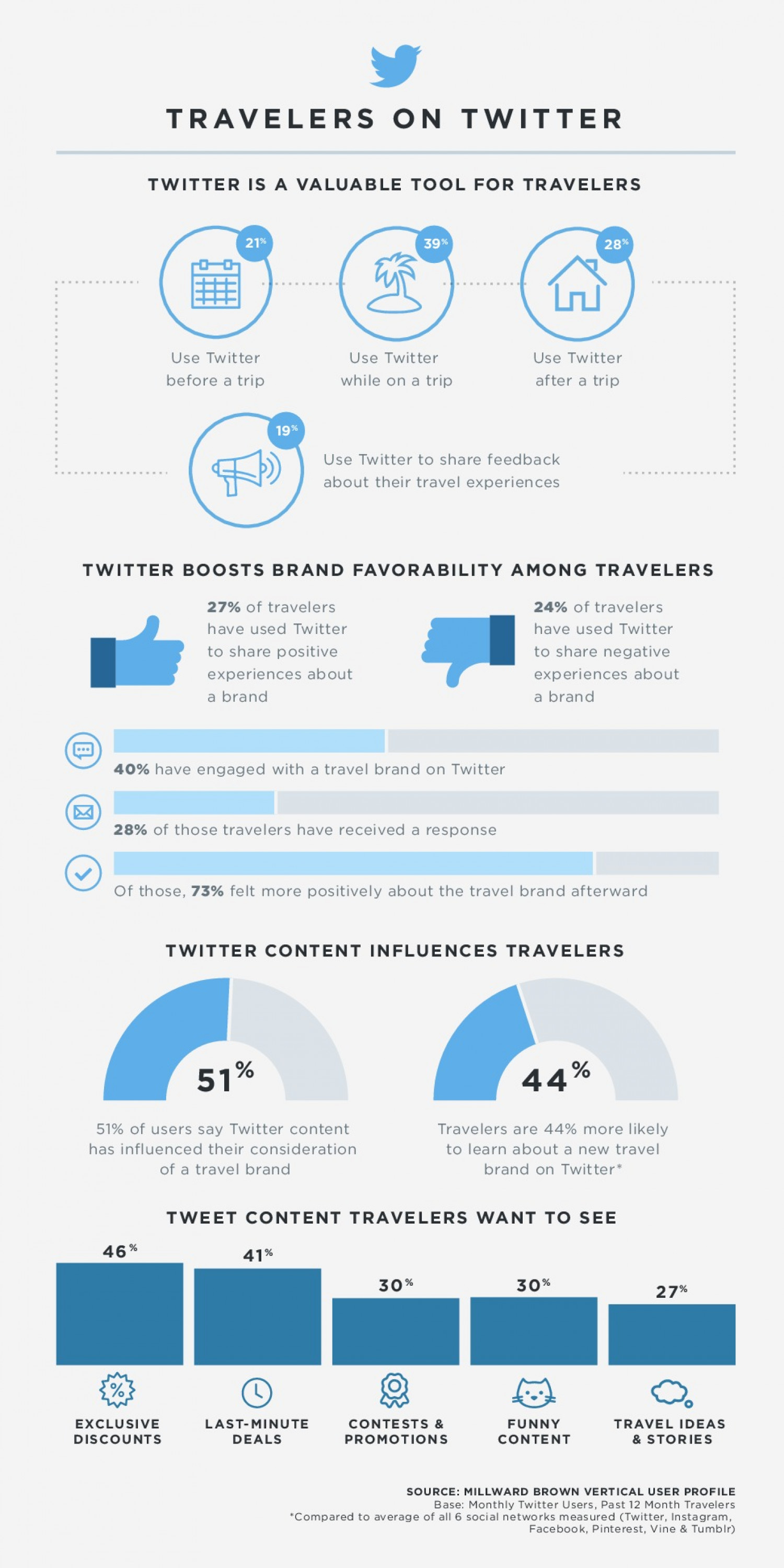 Travelers on Twitter Infographic