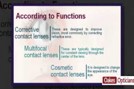 Types of contact lenses Infographic