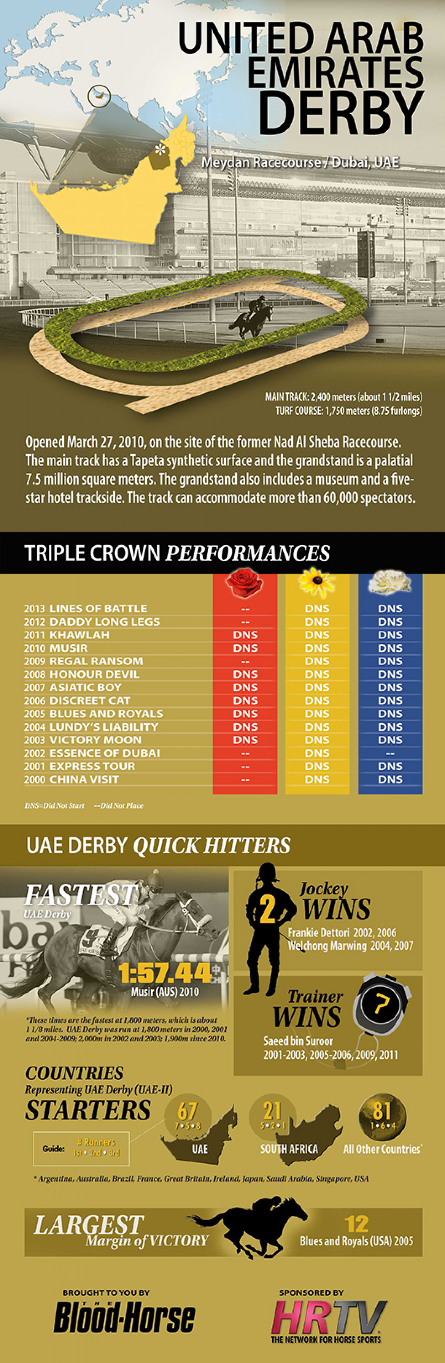 UAE Derby Infographic
