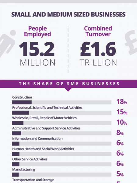 UK Business Statistics Infographic