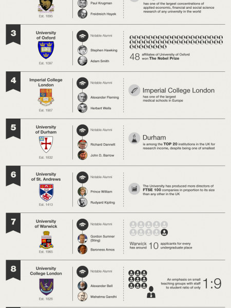 UK University Facts Infographic Infographic