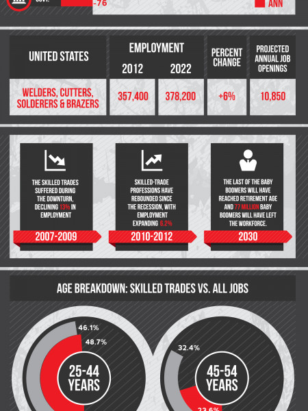 US Unemployment & Skilled Trades Demand Infographic