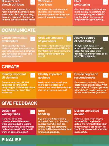 UX Checklist For Web Projects Infographic