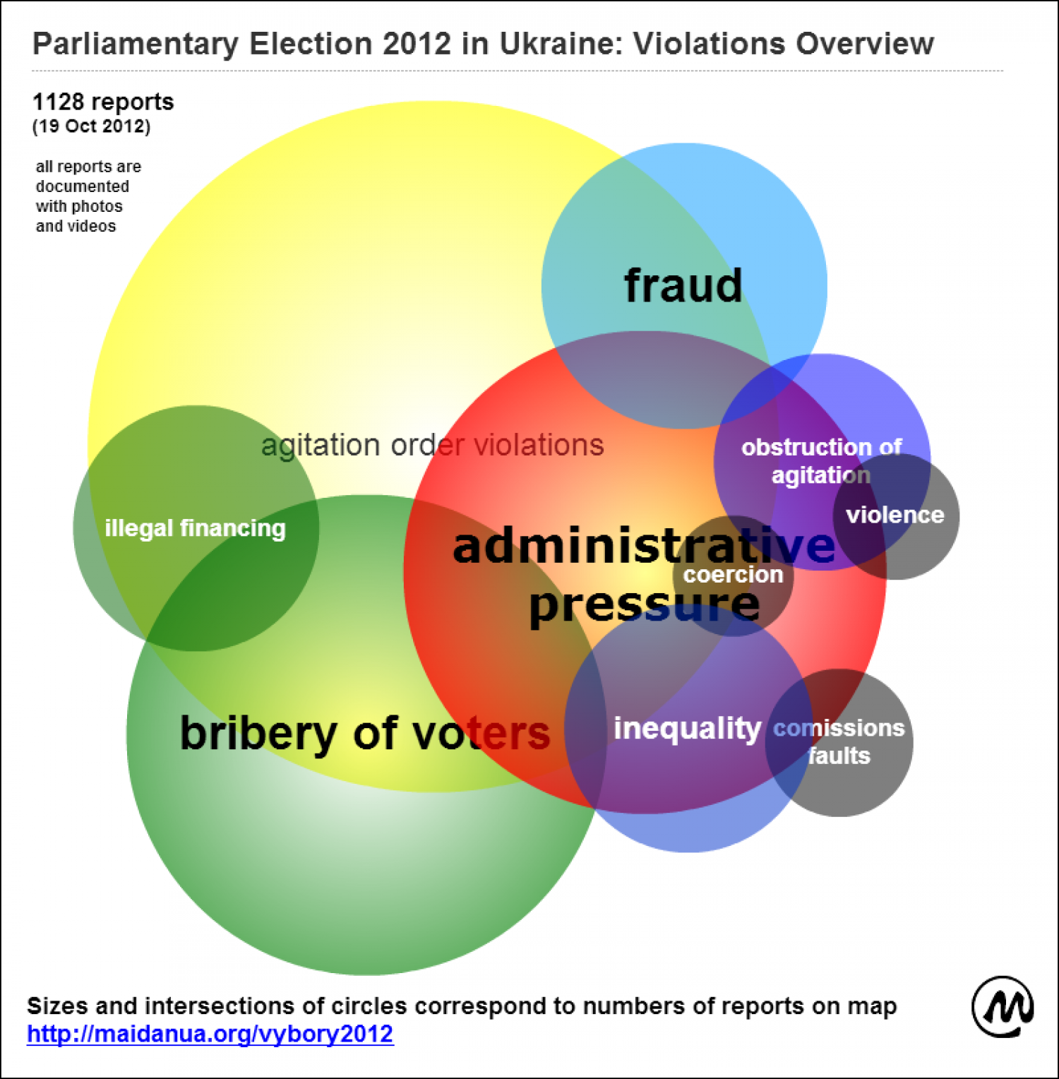Ukraine Parliamentary Election: Connection Between the Election Violation Types Infographic