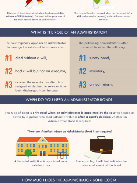 Ultimate Guide to Administrator Bonds Infographic