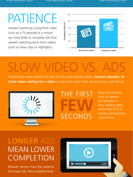 Understanding Video Ads Infographic
