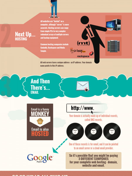Understanding Web, Email and Domain Hosting Infographic