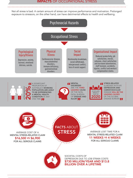 Understanding and Managing Occupational Stress Infographic