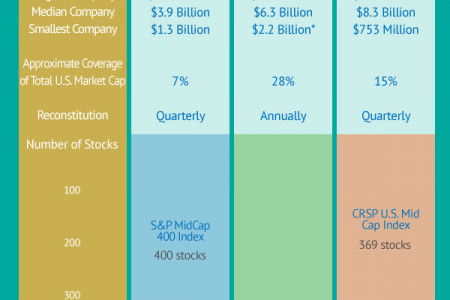 Understanding the Differences between Index Funds Infographic