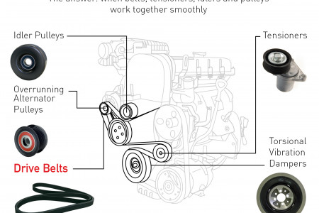 Understanding the Failure of the Accessory Belt Drive System Infographic