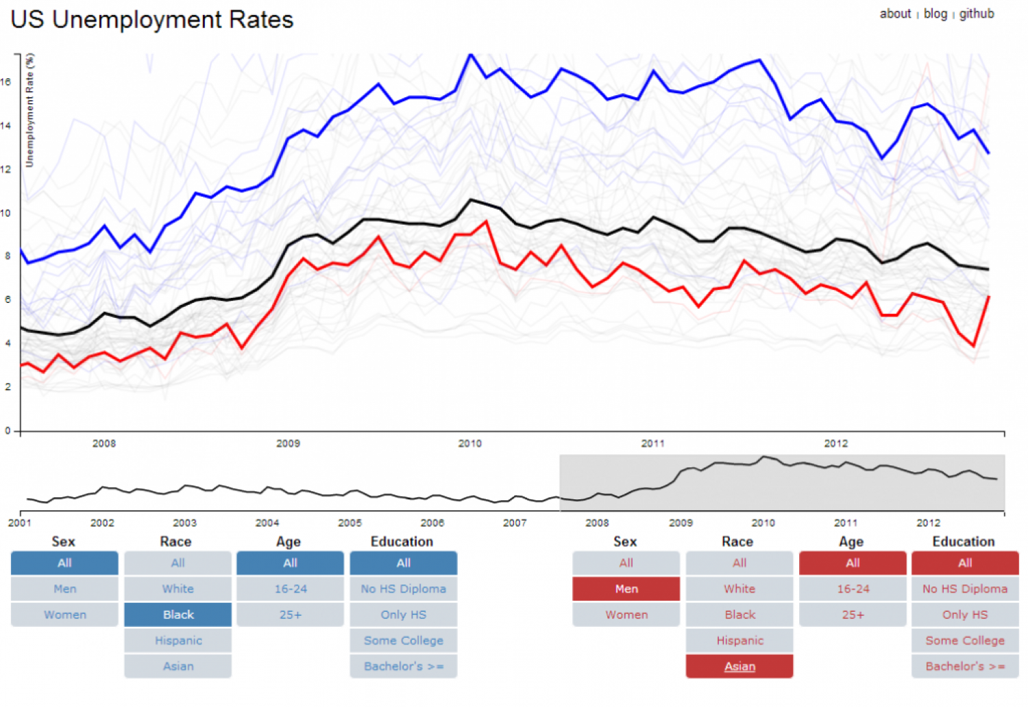 Unemployment Rates Infographic