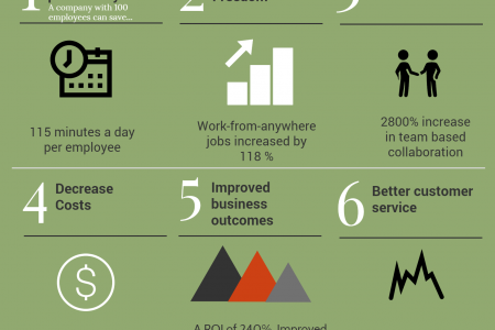 Unified Communications Infographic