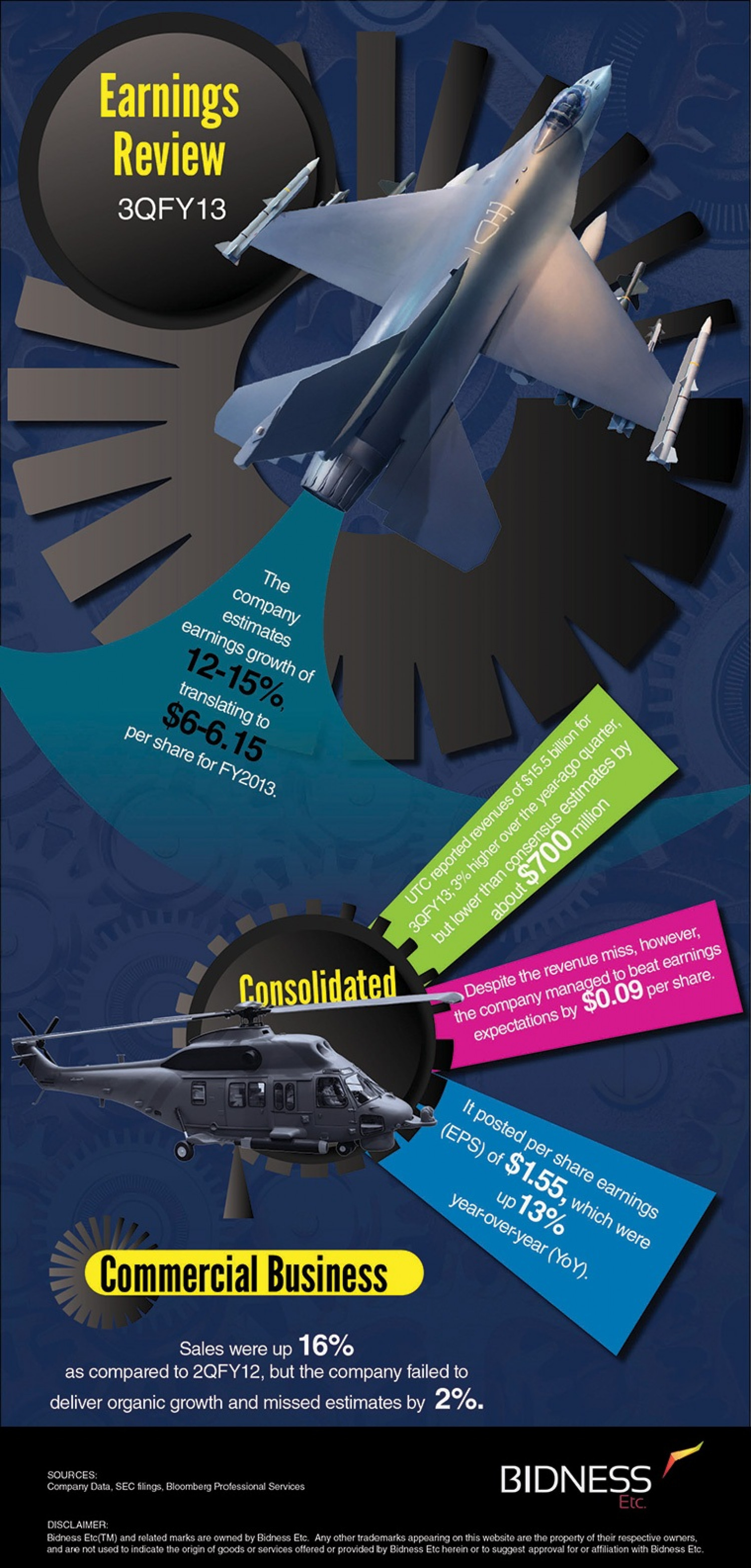 United technologies (UTC) Earnings Review Infographic
