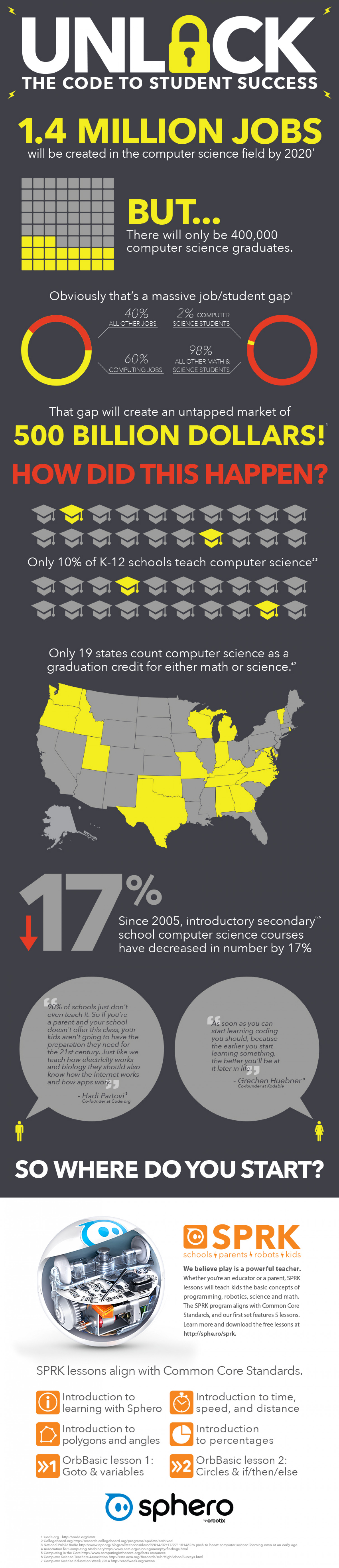 Unlock the Code to Student Success Infographic