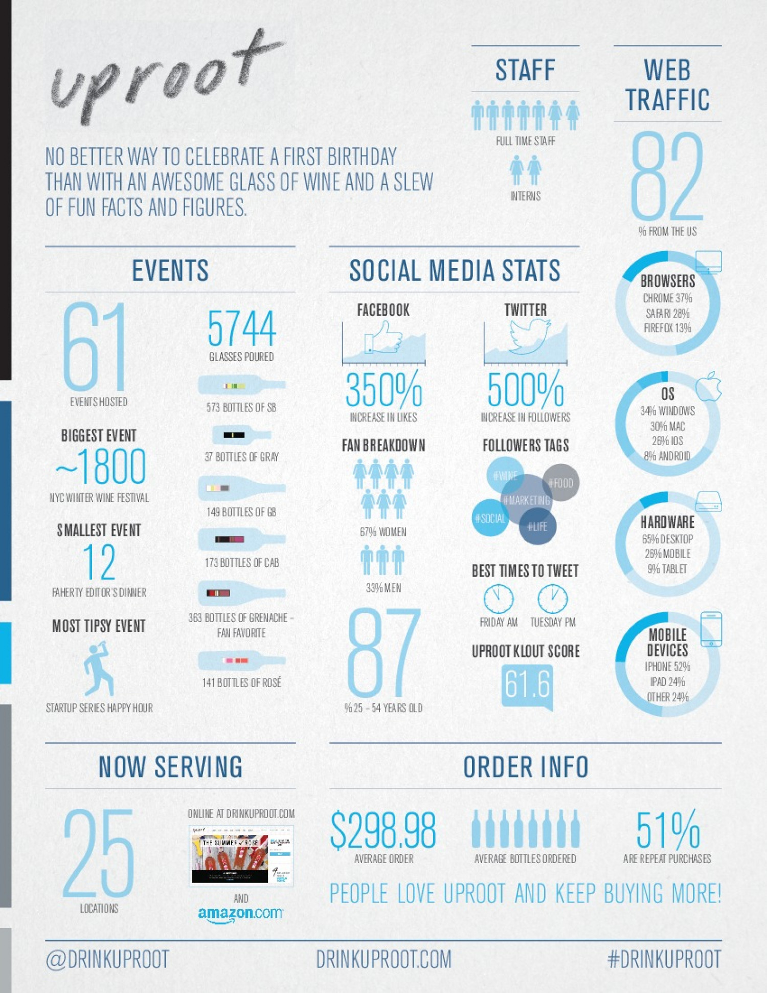 Uproot One Year In Infographic