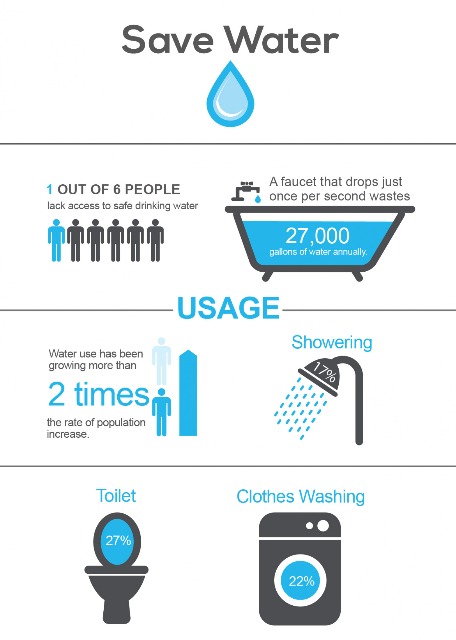 Use Water Wisely  Infographic