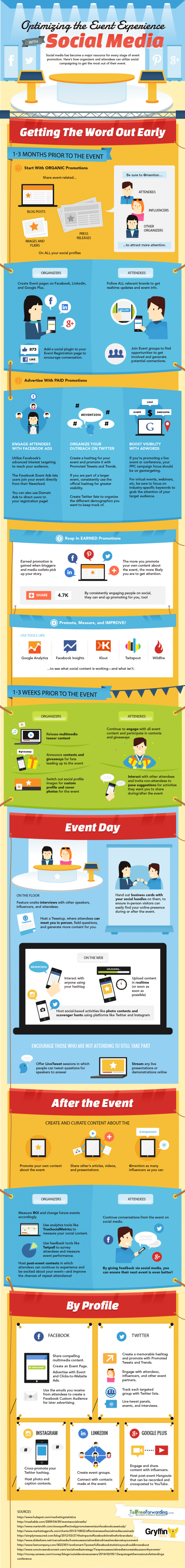 Using Social to Promote Events