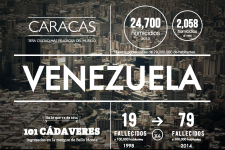 Venezuela necesita paz Infographic
