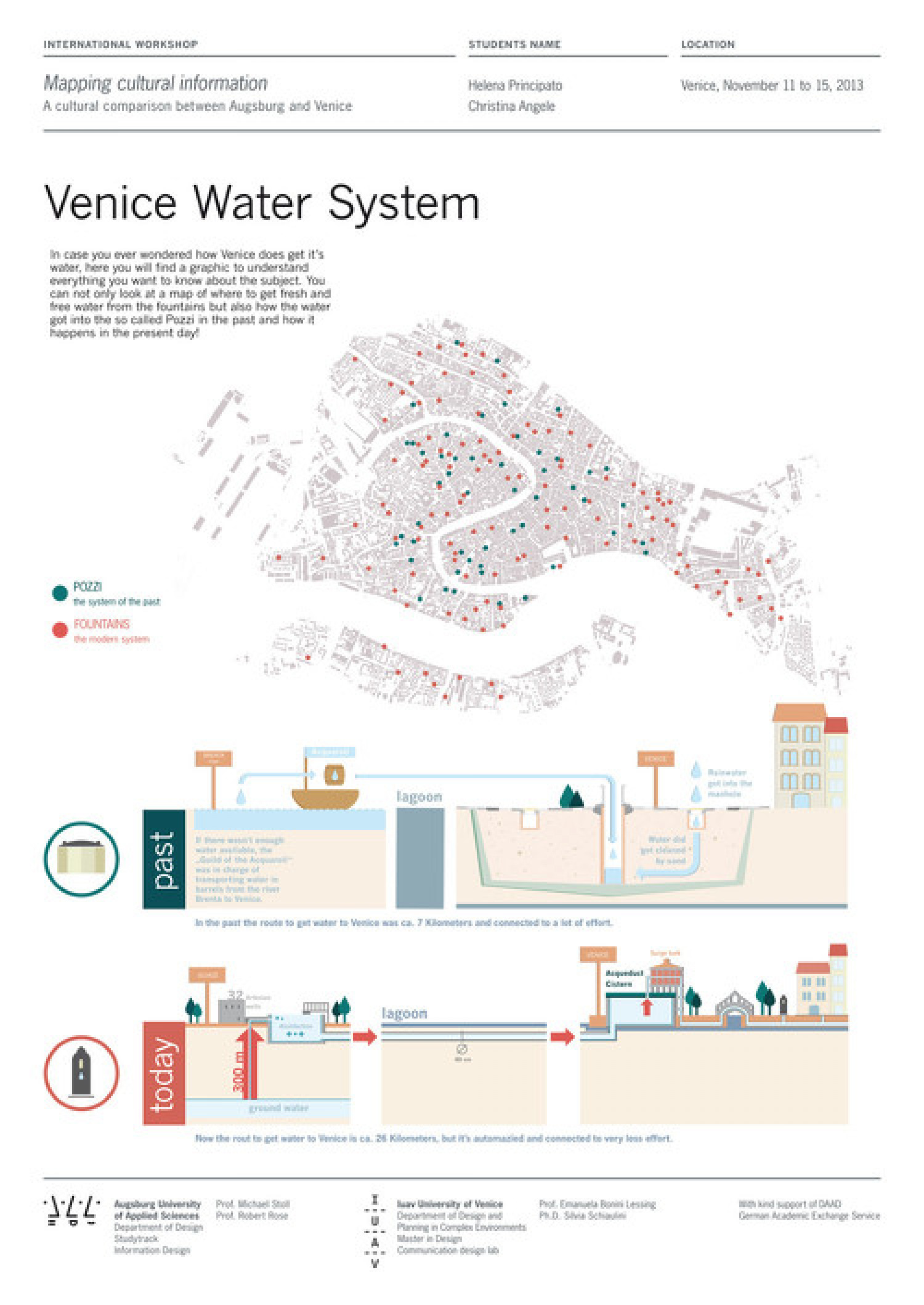 Venice Water Systhem Infographic