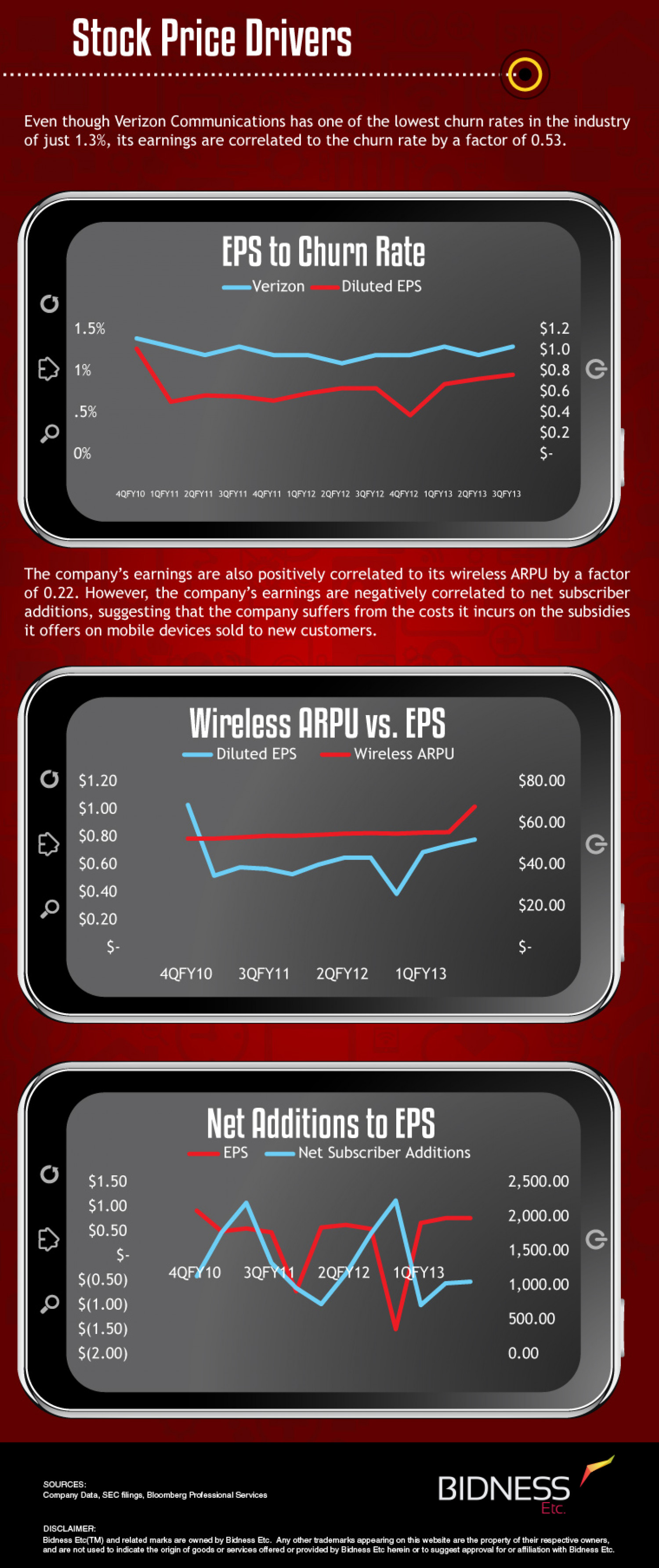 Verizon (VZ) Stock Price Drivers Infographic