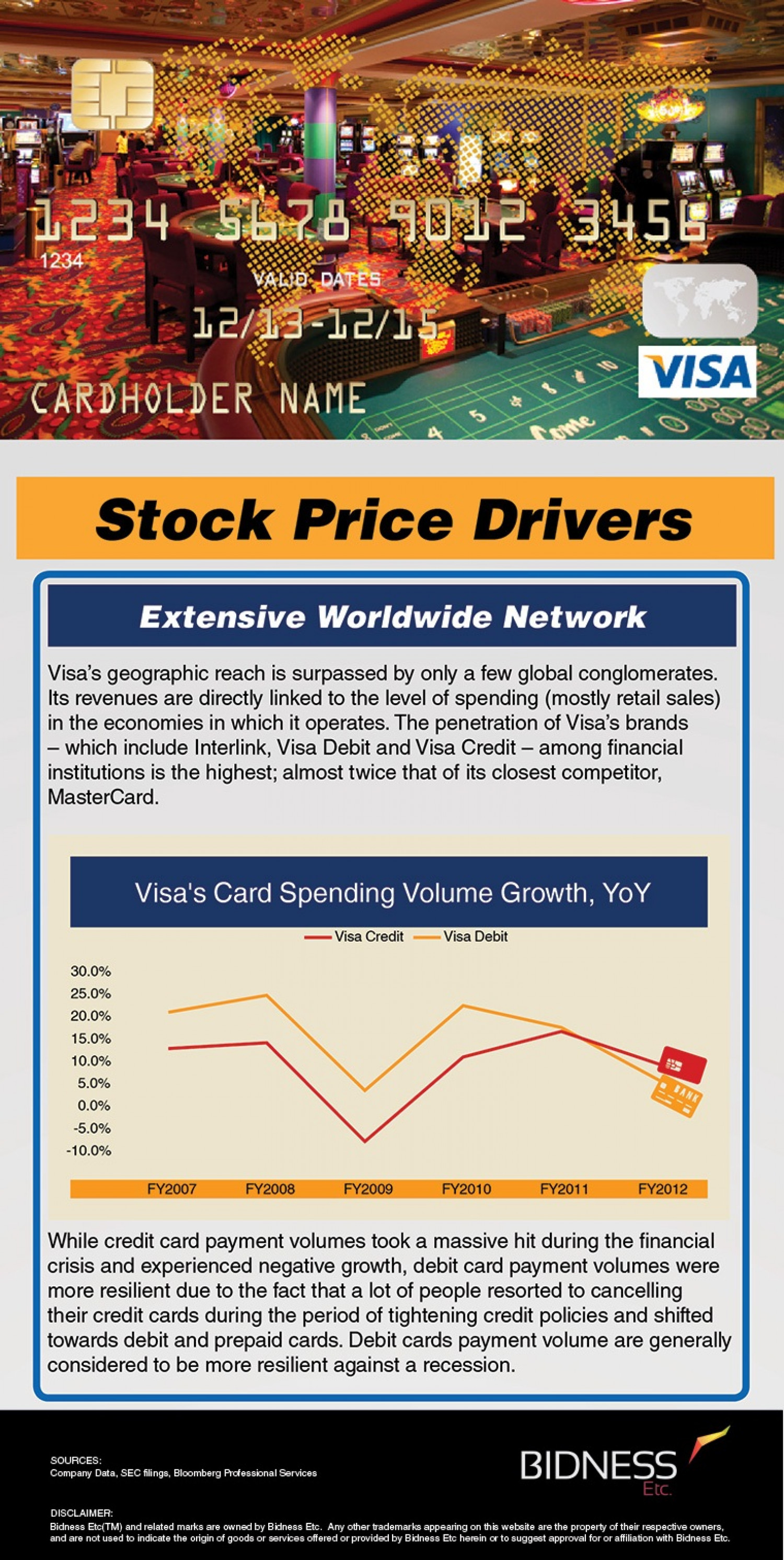 Visa (V) Stock Price Drivers Infographic