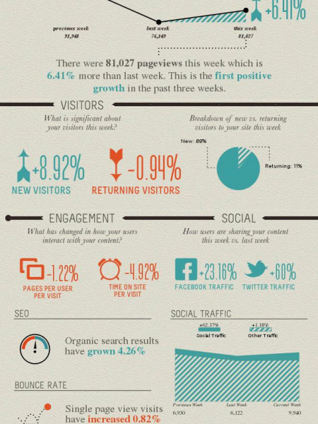 Google Analytics Report Infographic