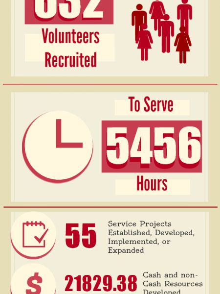 WACC VISTA Impacts Infographic