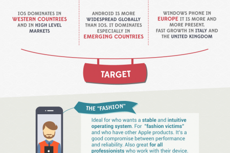 WHAT YOU SHOULD KNOW BEFORE DEVELOPING AN APP Infographic