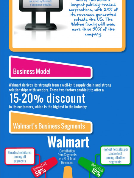 Walmart Company Description Infographic