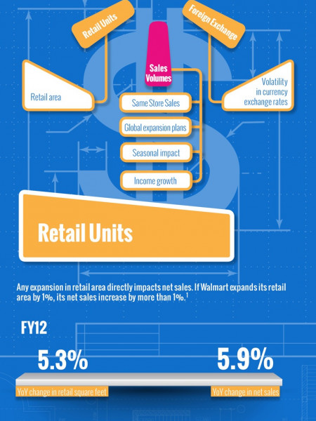 Walmart (WMT) Stock Price Drivers Infographic