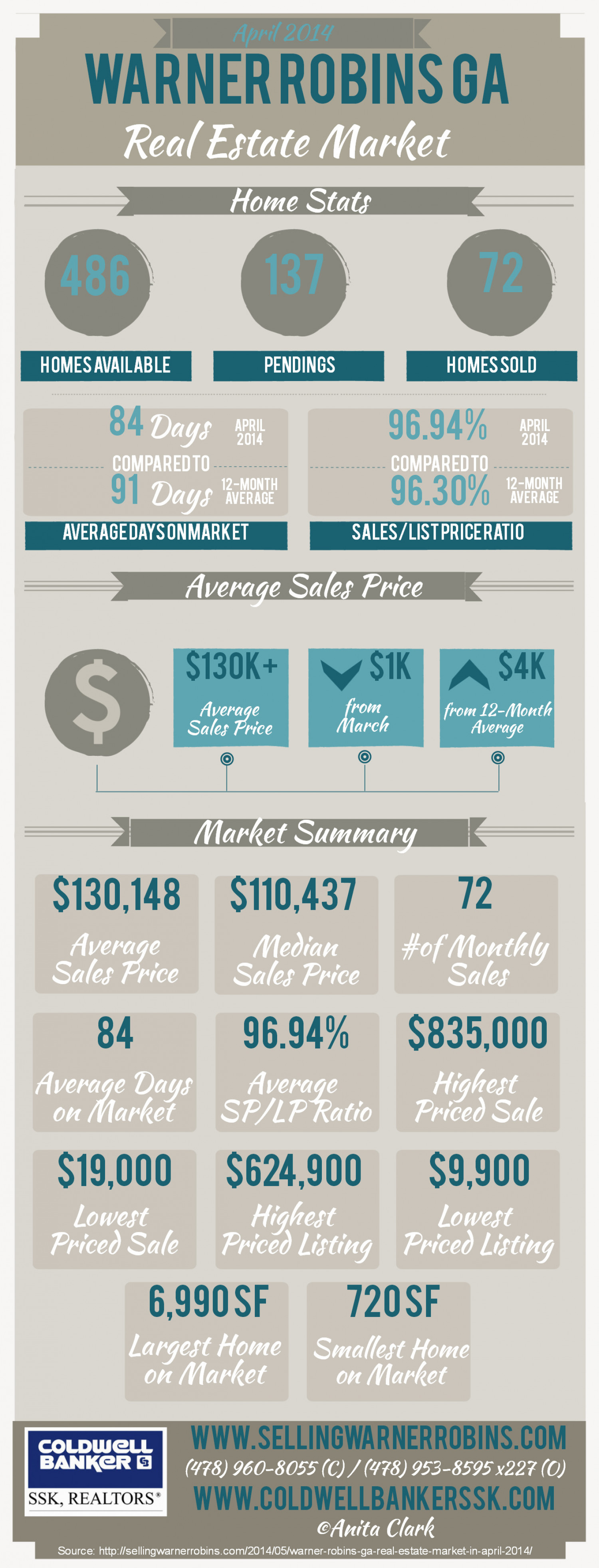 Warner Robins GA Real Estate Market in April 2014 Infographic