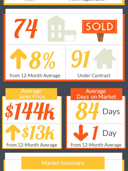 Warner Robins GA Real Estate Market in September 2014 Infographic