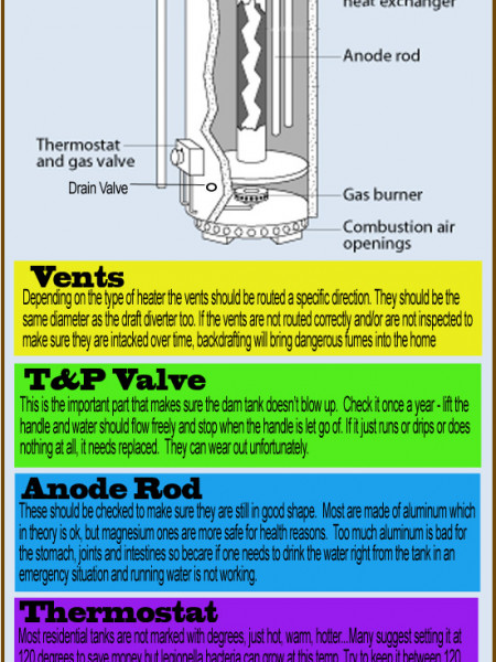 Water Heater Safety Maintenance Infographic