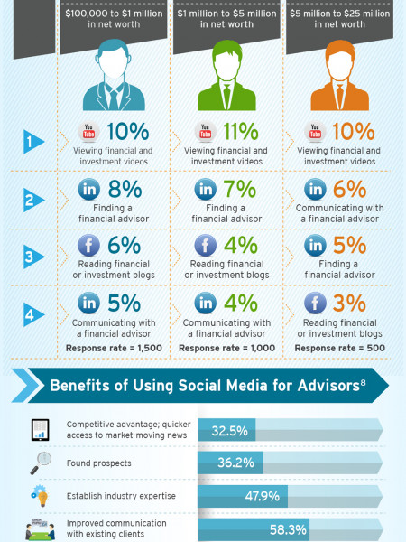 Wealth Management in the Age of Social Media Infographic