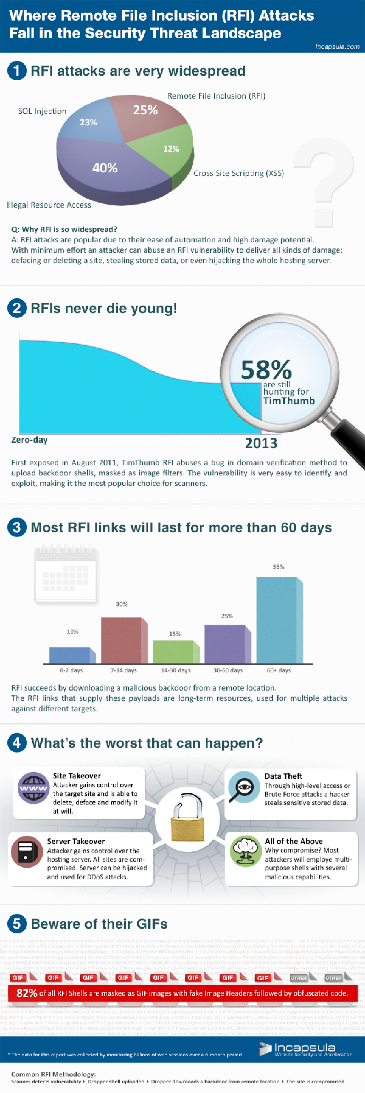Web Application Firewall Infographic