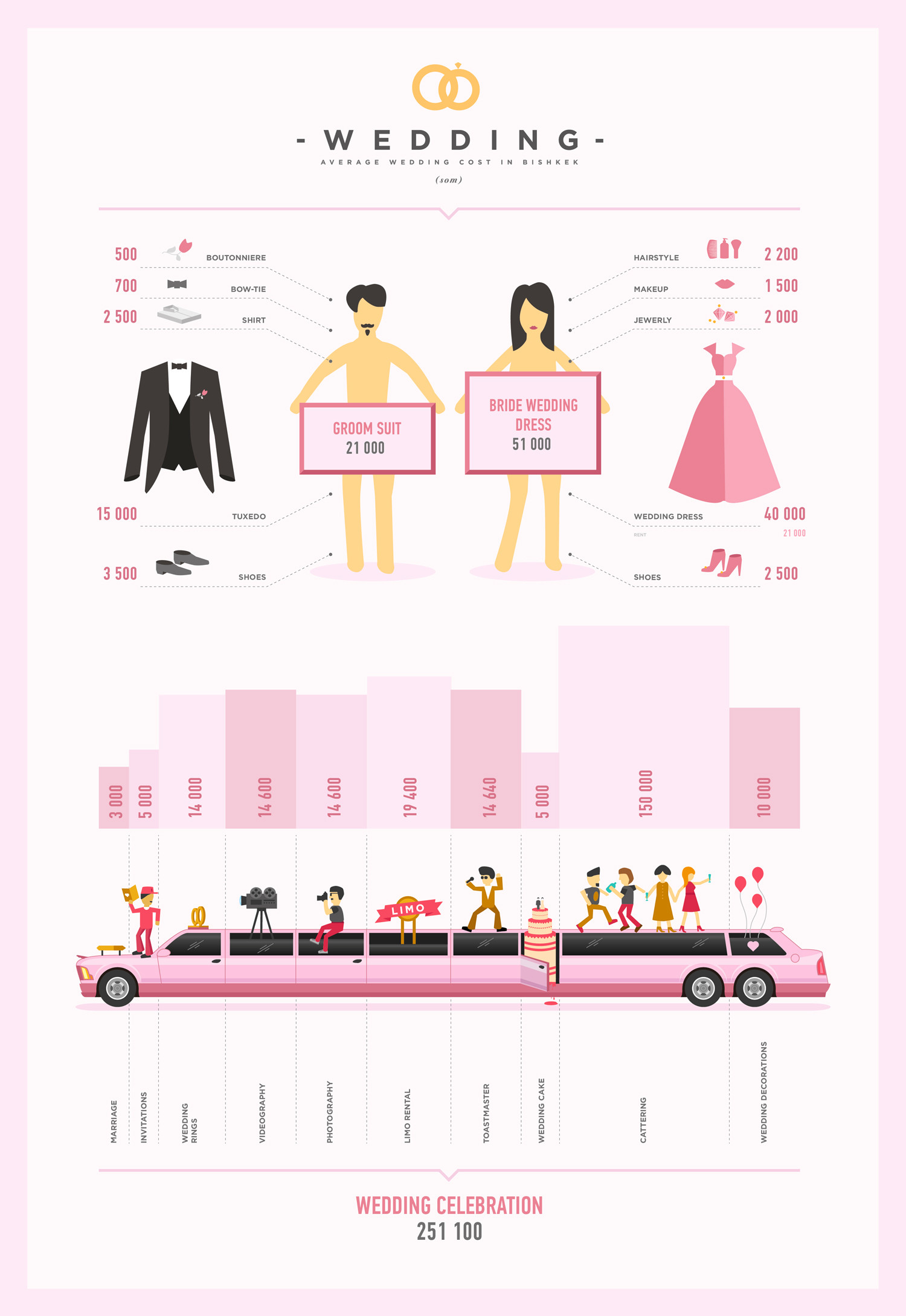 Average Wedding Cost Infographics