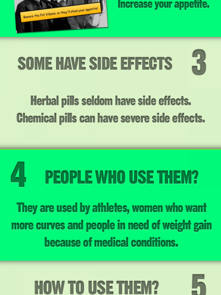 Weight Gain Pills Infographic