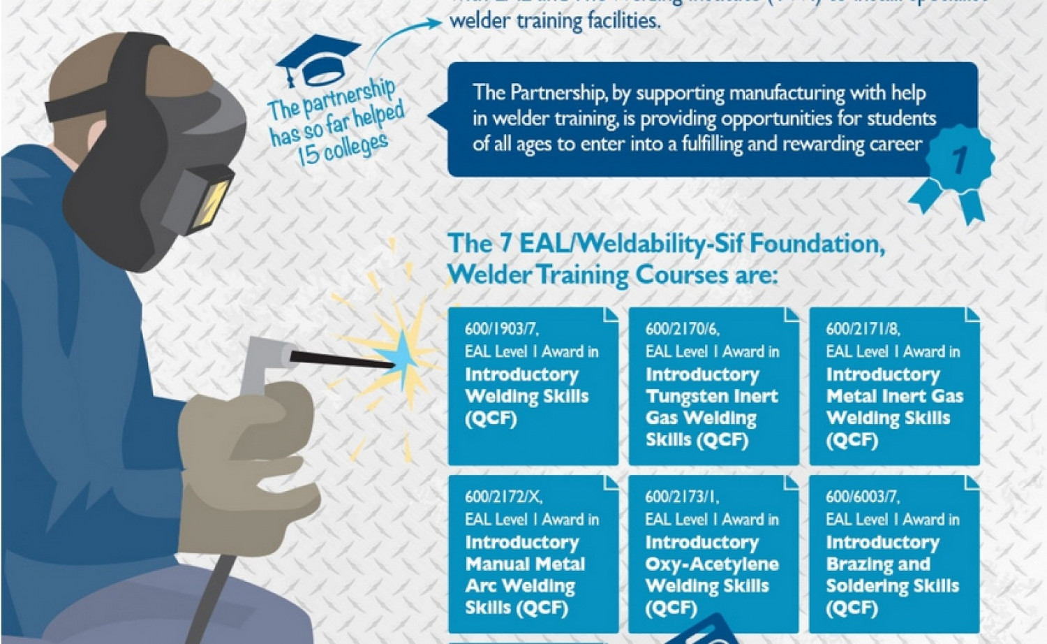 Welding Skills - A State of Flux Infographic